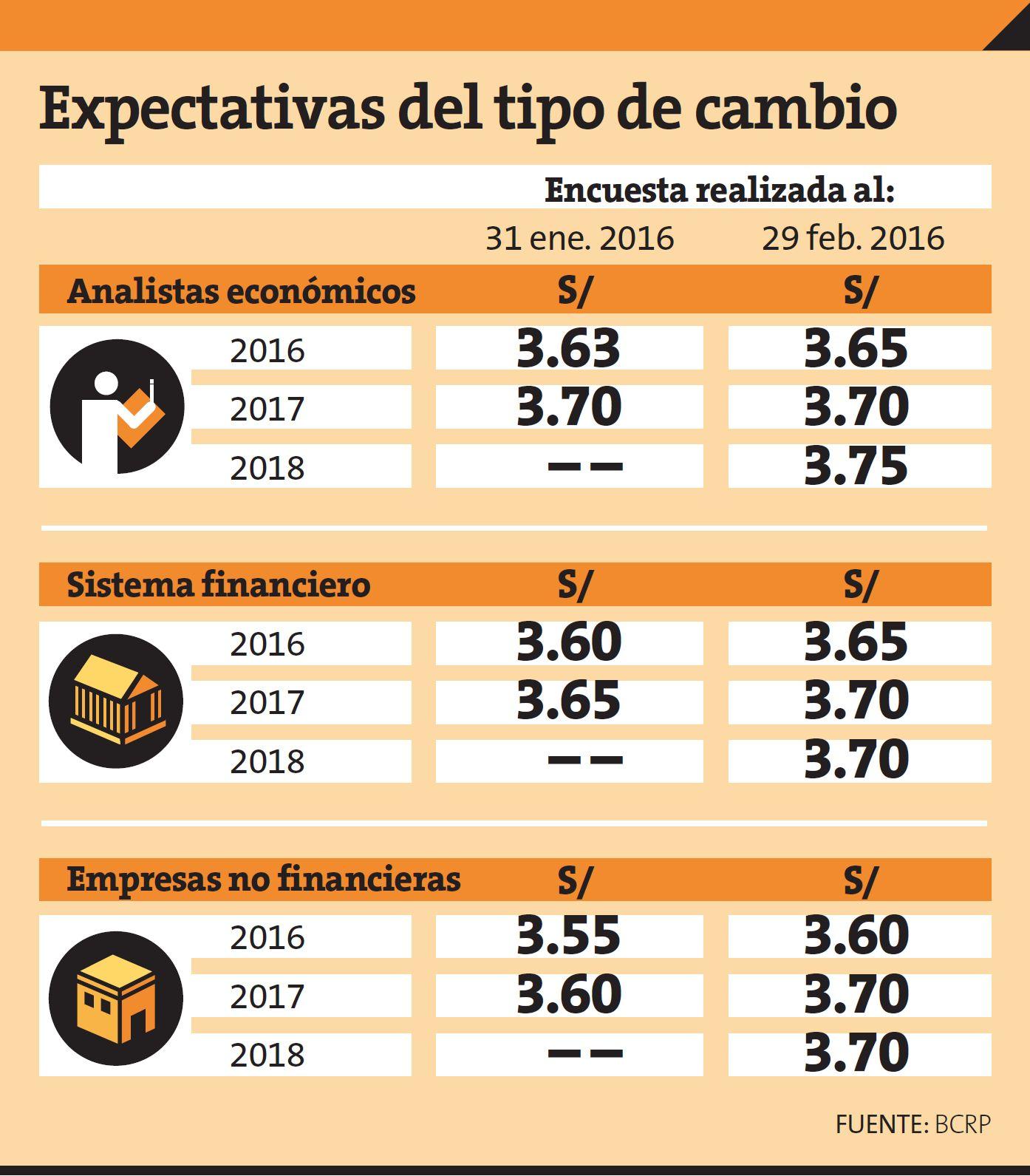 El Dolar Hoy En Peru June 2020