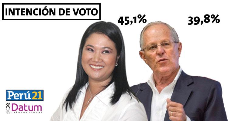 Keiko Fujimori le sacó casi seis puntos de ventaja a PPK, según Pulso Perú. (Perú21)