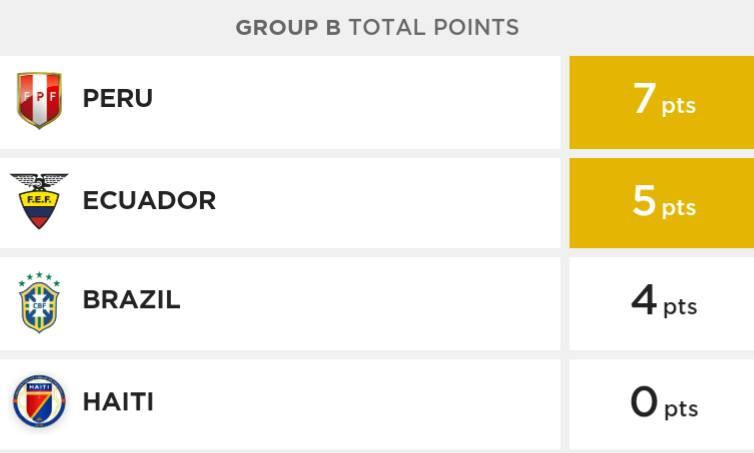 Perú clasificó a cuartos de final