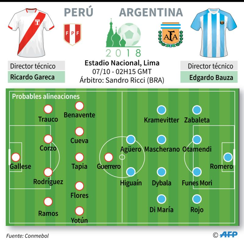 Perú vs. Argentina en vivo Eliminatorias Rusia 2018